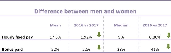 Gender Pay Gap - web