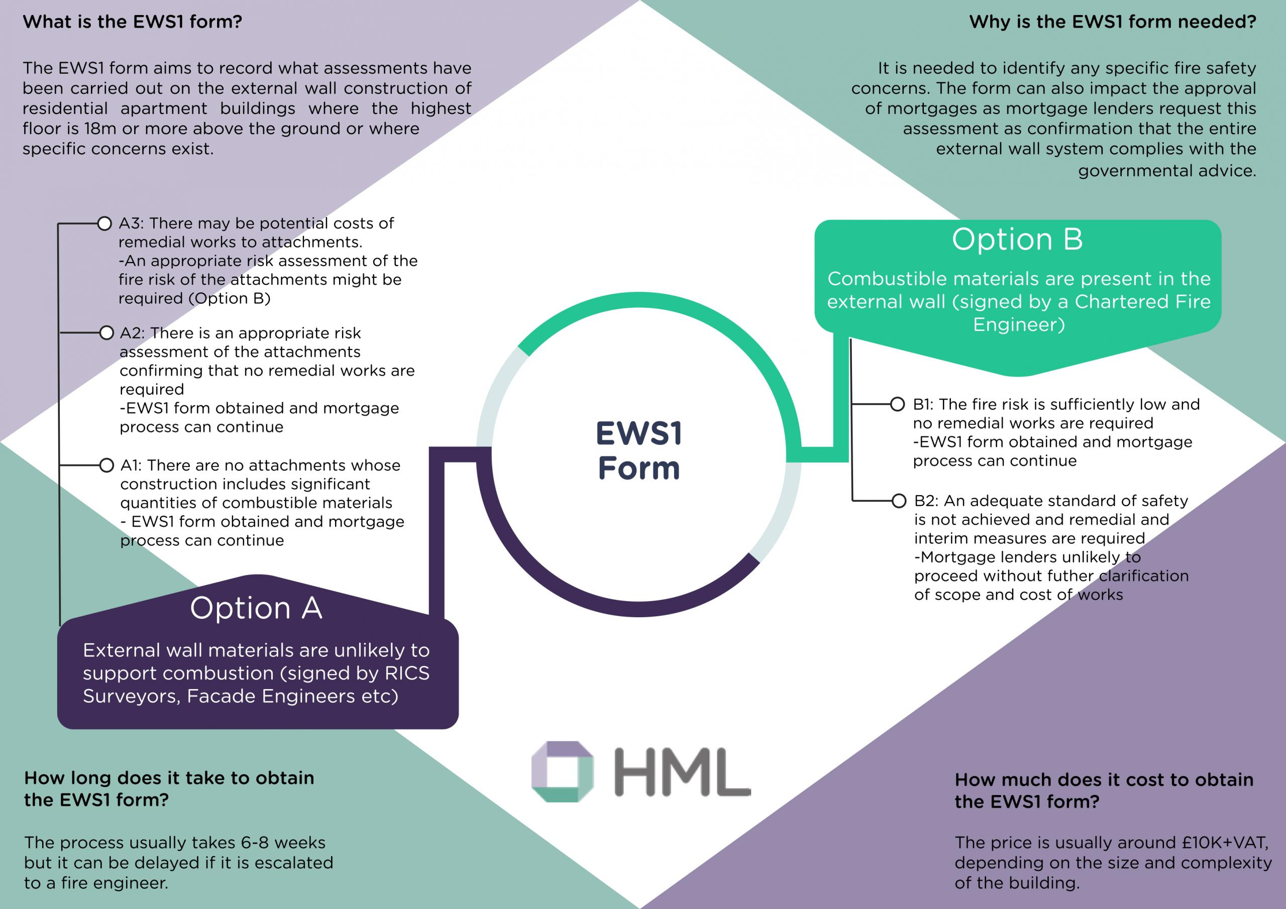EWS1 form